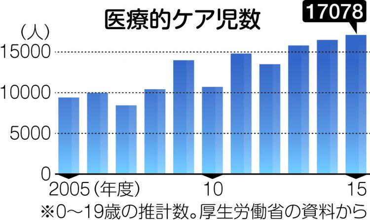 グラフは医療的ケア児数の推移