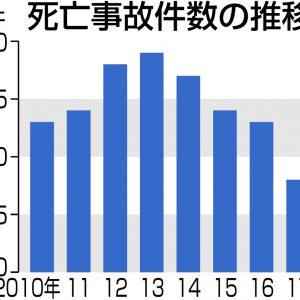 グラフ 保育死亡事故件数の推移