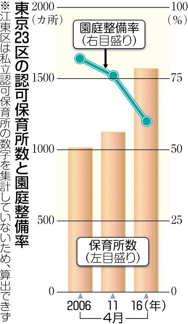 グラフ 東京23区の認可整備所数と園庭保有率