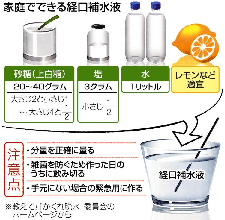 図解 経口補水液の作り方