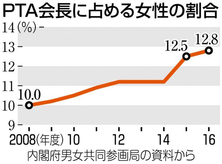 グラフ PTA会長に占める女性の割合