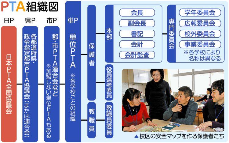 図解 PTA組織図