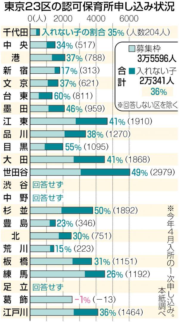 グラフ 東京23区の認可保育所申し込み状況