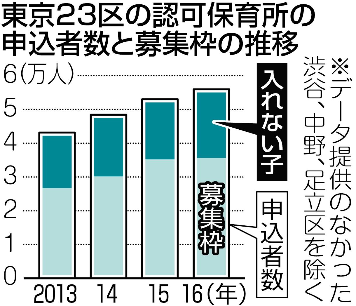グラフ 東京23区の認可保育所の申込者数と募集枠の推移