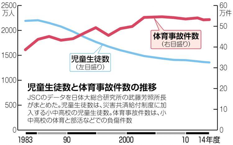 グラフ 組み体操の事故件数