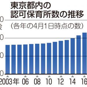 グラフ 東京都内の認可保育所数の推移