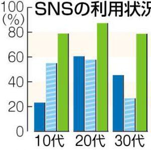 グラフ SNSの利用状況