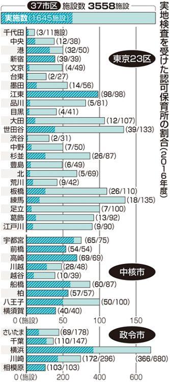 グラフ 実地検査を受けた認可保育所の割合