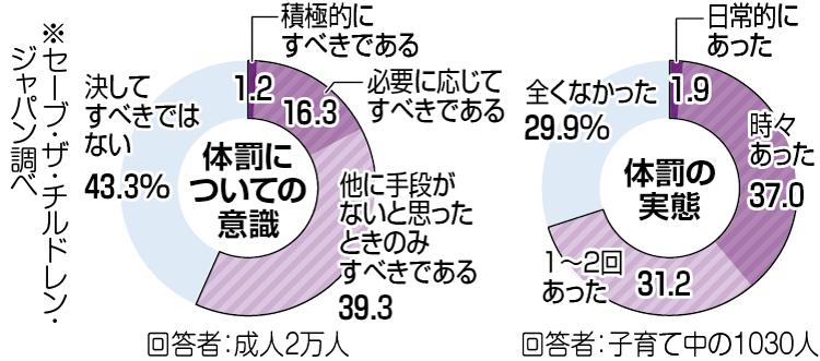 セーブ・ザ・チルドレン・ジャパンの体罰に関する調査のグラフ