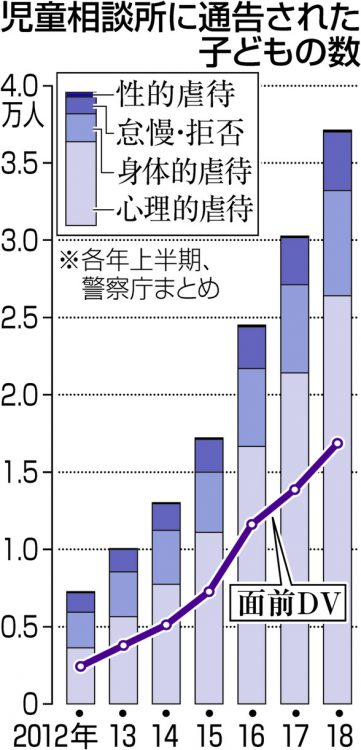 グラフ 児童相談所に通告された子どもの数と、面前DVの数