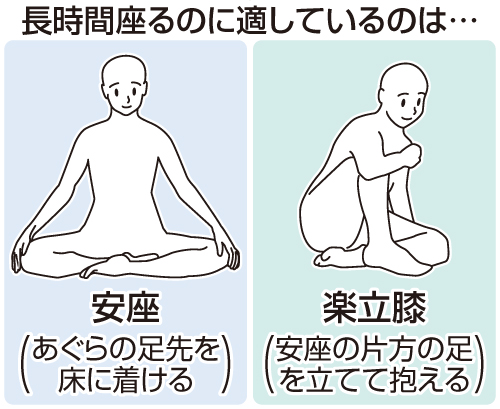 図解 長時間座るのに適している「案座」「楽立膝」