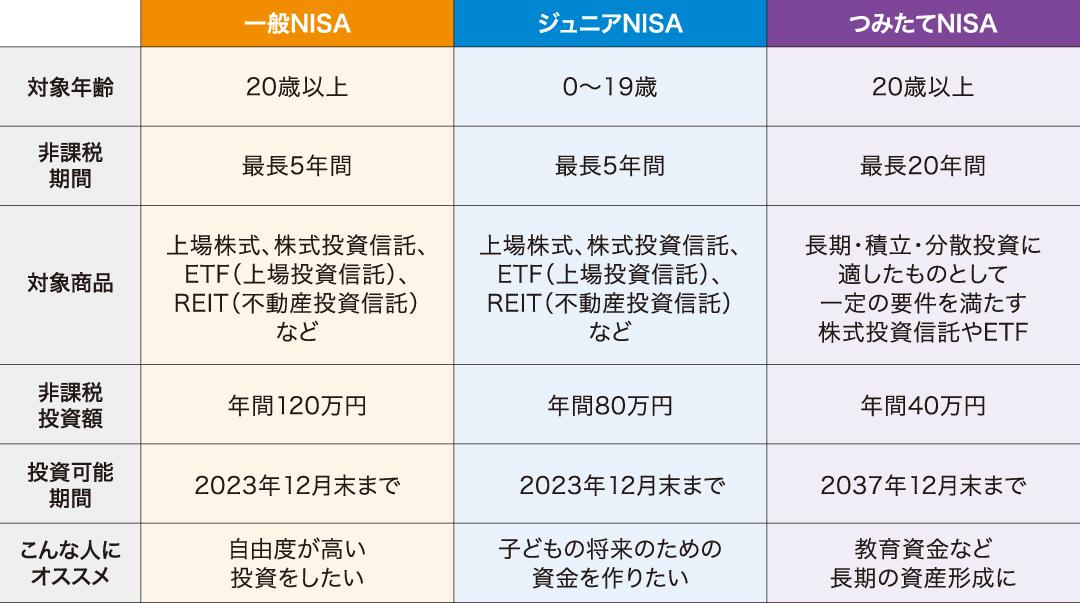 表 NISAの3種類の解説