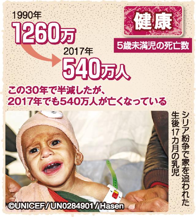 図解 世界の子どもは今 5歳未満の子どもが1年に540万人も亡くなっている