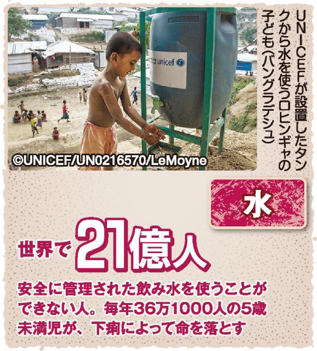 図解 子どもの権利条約 水 毎年36万1000人の5歳未満児が、下痢によって命を落とす