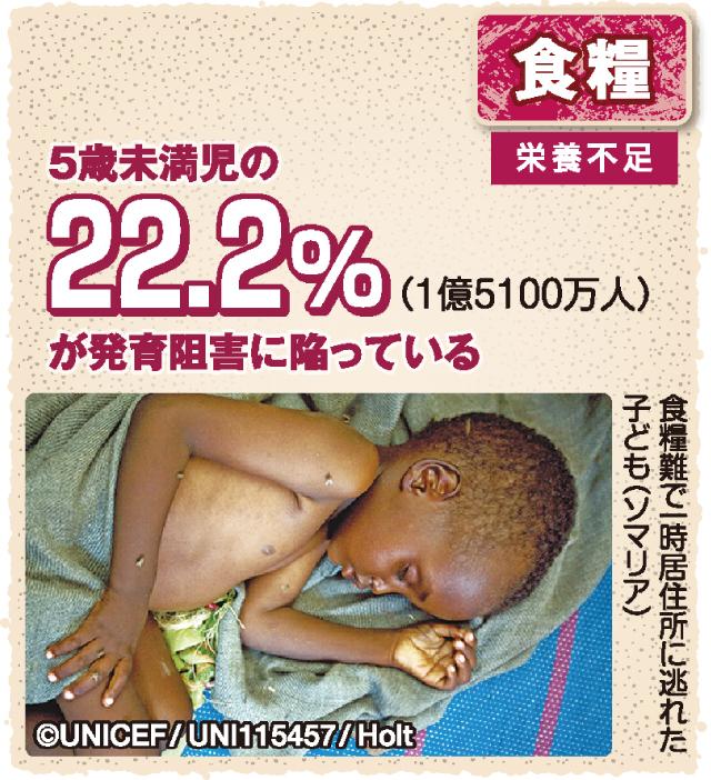 図解 子どもの権利条約 食糧 5歳未満児の22.2%が発育阻害に陥っている
