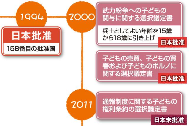 図解 子どもの権利条約 日本の歩み 1994年に批准 18番目の批准国