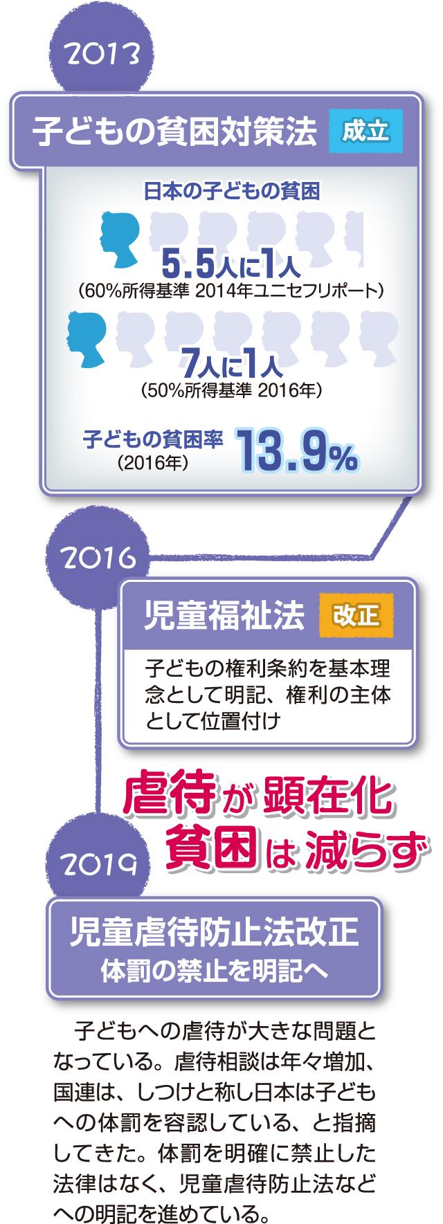 図解 子どもの権利条約 日本の歩み 法改正があっても、虐待が顕在化し、貧困も減っていない