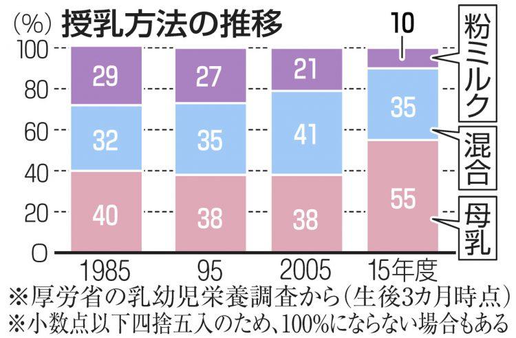 グラフ 授乳方法の推移