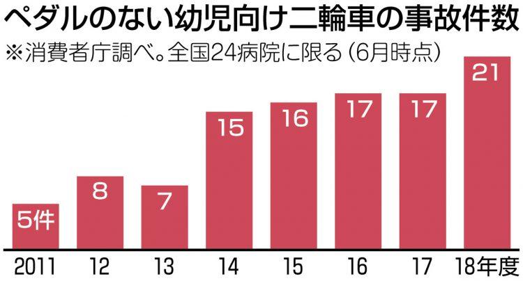 グラフ ペダルのない幼児向け二輪車の事故件数