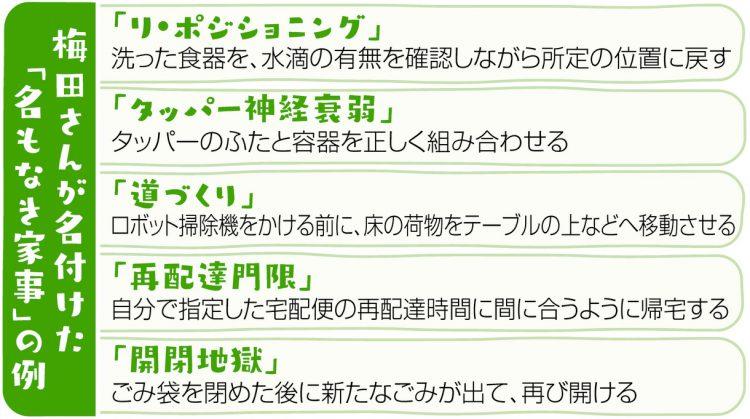 図解 梅田さんが名付けた「名もなき家事」の例。「リ・ポジショニング」「タッパー神経衰弱」「道づくり」「再配達門限」「開閉地獄」