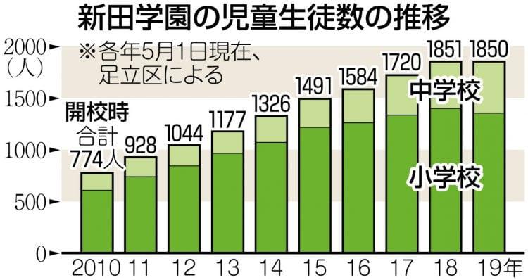 グラフ 新田学園の児童数の推移