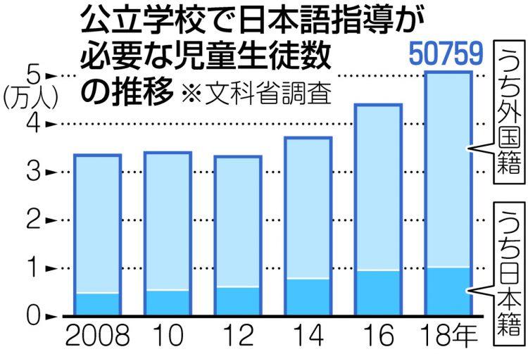 グラフ 公立学校で日本語指導が必要な児童生徒数の推移