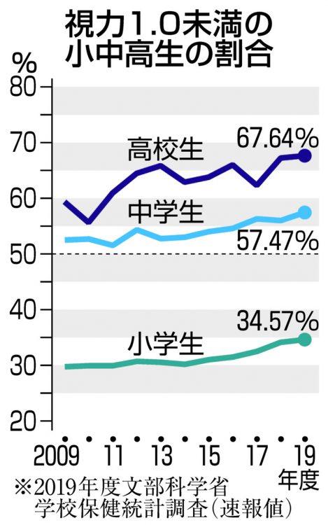 グラフ 視力1.0未満の小中高生の割合