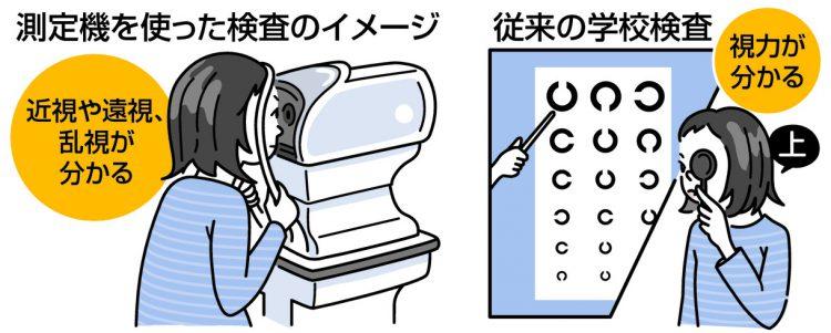 図解 測定機を使った検査では、従来の検査と違い、視力だけでなく近視や遠視、乱視が分かる
