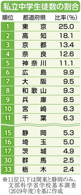 私立中学の生徒数の割合 都道府県別の順位表
