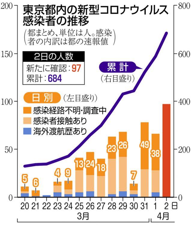 グラフ 東京都内の新型コロナウイルス感染者の推移