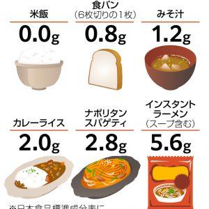 図解 料理の塩分量の目安