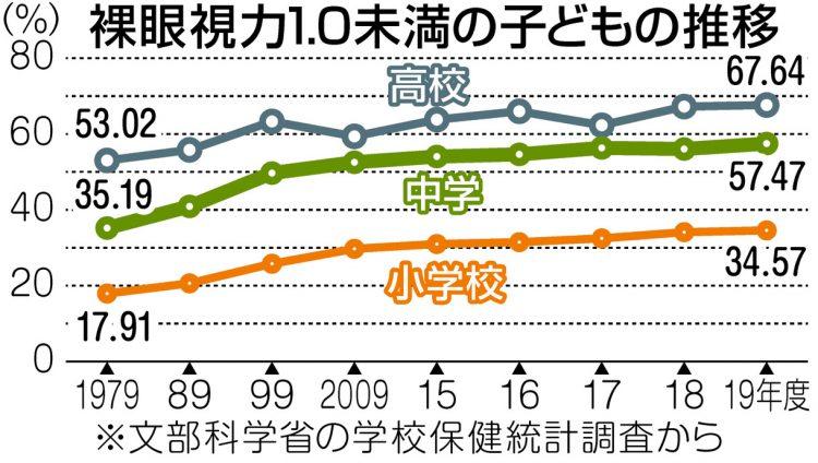 グラフ 裸眼視力が1.0未満の子どもの推移