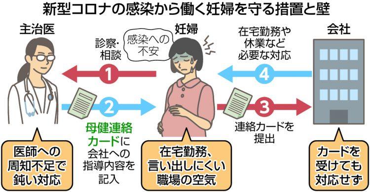 図解 新型コロナの感染から妊婦の労働者を守る国の措置