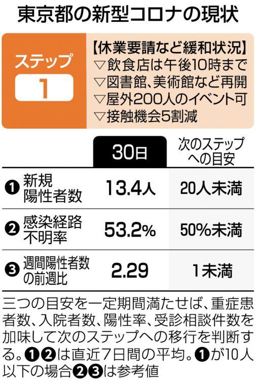 図解 東京都の新型コロナの現状