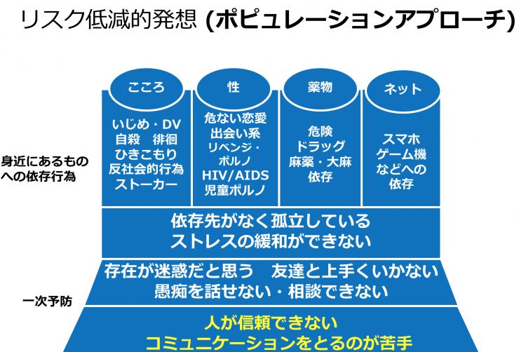 宮崎さんが講演などで説明する際の図(宮崎さん提供)