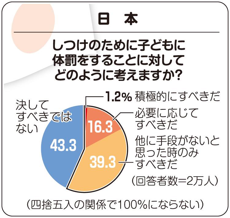 図解 日本で「しつけのために子どもに体罰をすることに対してどのように考えますか?」とアンケート調査した結果