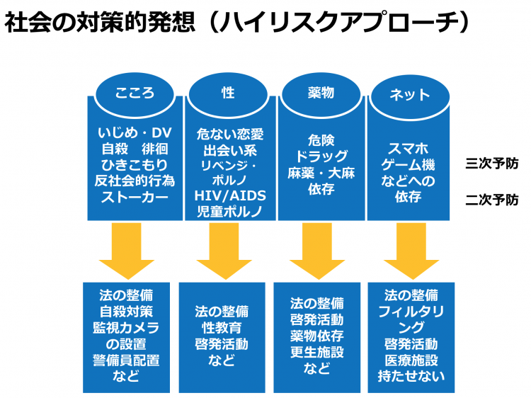 宮崎さんが講演などで紹介する「ハイリスクアプローチ」の図(宮崎さん提供)