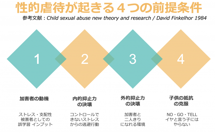 「性的虐待が起きる4つの前提条件」(宮崎さん提供)