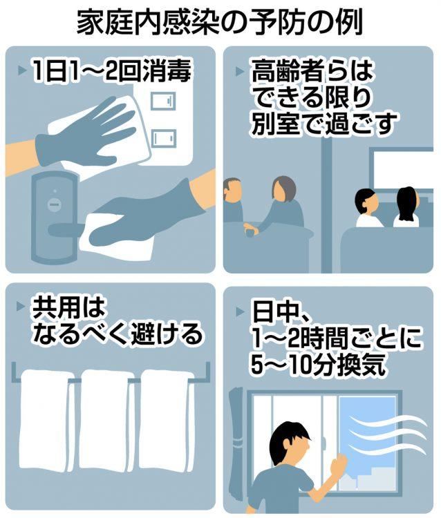 図解 家庭内感染の予防の例 1日1~2回消毒、共用はなるべく避ける、高齢者らはできる限り別室で過ごす、日中は1~2時間ごとに5~10分換気