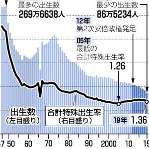 図解 出生数と合計特殊出生率の推移