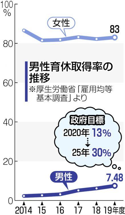 図解 男性育休取得率の推移