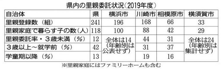 表 神奈川県内の里親委託状況