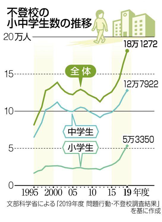 グラフ 不登校の小中学生数の推移