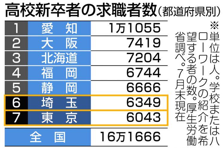 図解 高校新卒者の求職者(都道府県別)数