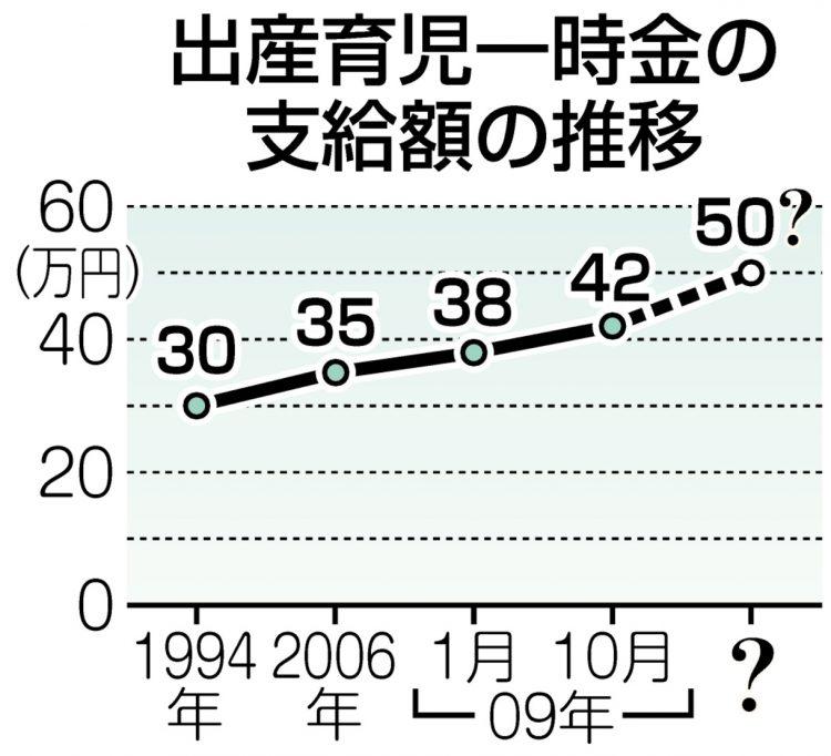 グラフ 出産育児一時金の支給額の推移