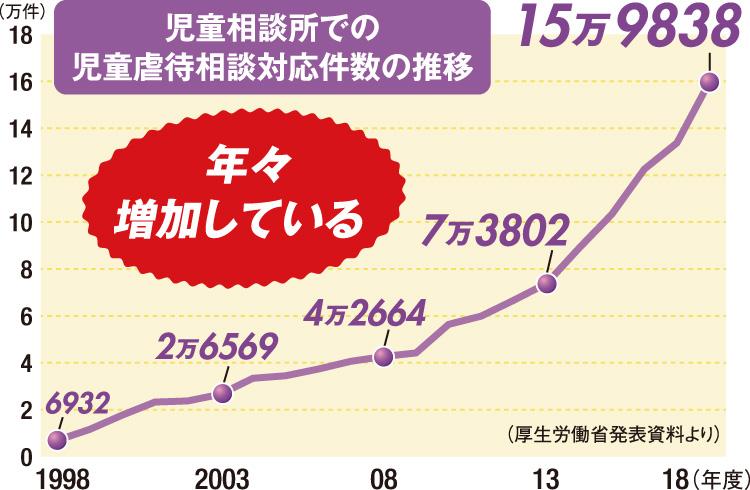 グラフ 児童相談所での虐待相談対応件数の推移 年々増加している