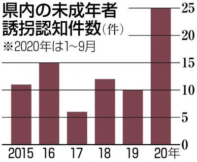 グラフ 埼玉県内の未成年者の誘拐認知件数