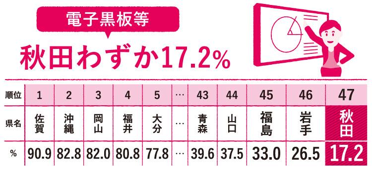 都道府県別の電子黒板等の整備率。ワーストは秋田県でわずか17.2%。
