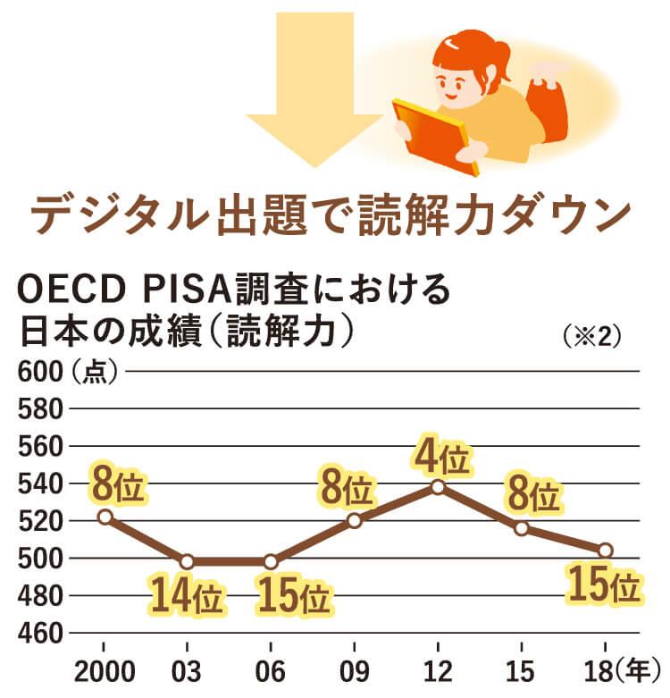 デジタル出題で読解力がダウン。OECD PISA調査における日本の成績(読解力)は15位。