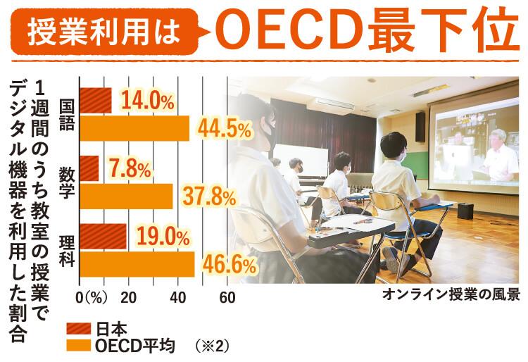 1週間のうち教室の授業でデジタル機器を利用した割合 授業利用はOECD最下位